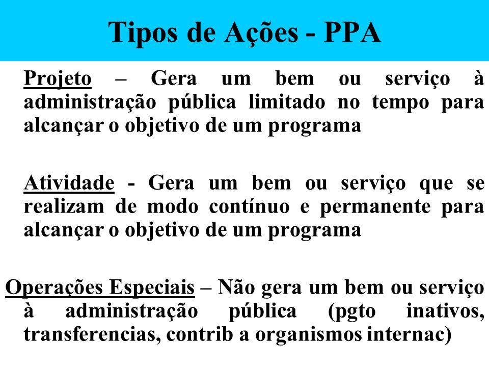 Tipos de Ações - PPA Projeto – Gera um bem ou serviço à administração pública limitado no tempo para alcançar o objetivo de um programa.
