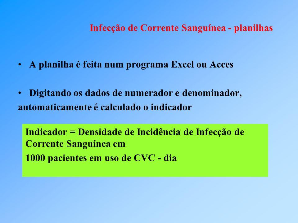 Infecção de Corrente Sanguínea - planilhas