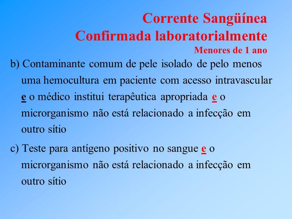Corrente Sangüínea Confirmada laboratorialmente Menores de 1 ano