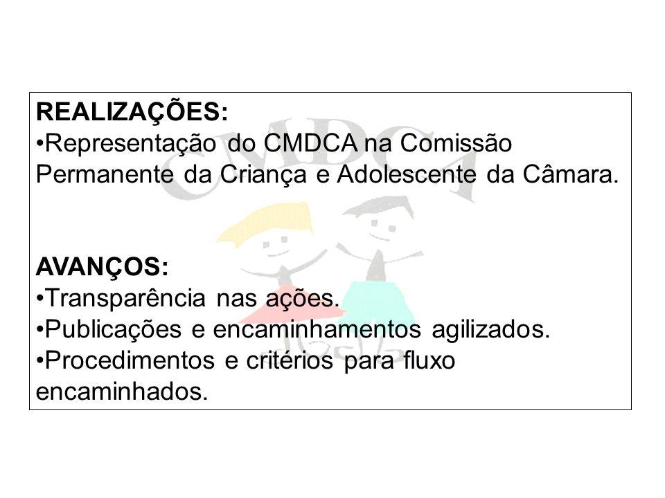REALIZAÇÕES: Representação do CMDCA na Comissão Permanente da Criança e Adolescente da Câmara. AVANÇOS: