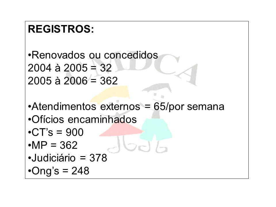 REGISTROS: Renovados ou concedidos. 2004 à 2005 = 32. 2005 à 2006 = 362. Atendimentos externos = 65/por semana.