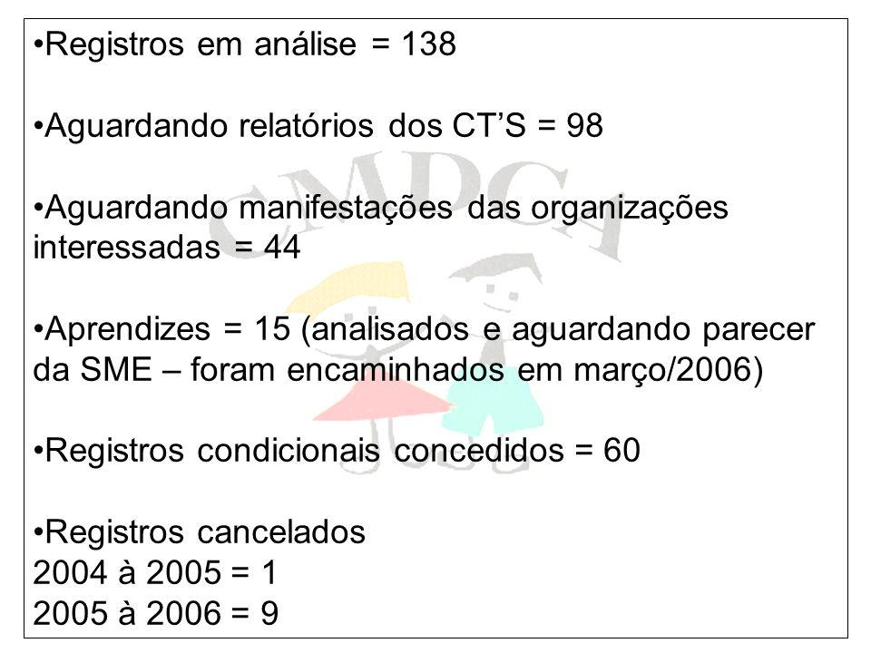 Registros em análise = 138 Aguardando relatórios dos CT'S = 98. Aguardando manifestações das organizações interessadas = 44.