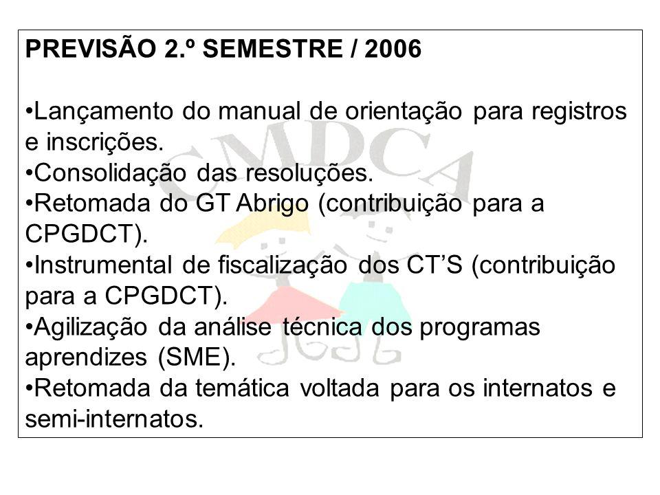 PREVISÃO 2.º SEMESTRE / 2006 Lançamento do manual de orientação para registros e inscrições. Consolidação das resoluções.