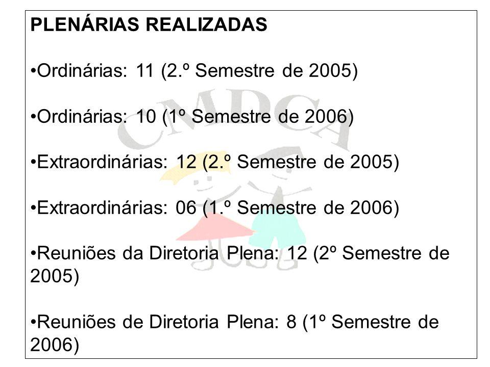 PLENÁRIAS REALIZADAS Ordinárias: 11 (2.º Semestre de 2005) Ordinárias: 10 (1º Semestre de 2006) Extraordinárias: 12 (2.º Semestre de 2005)