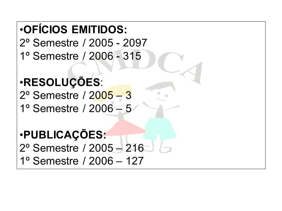 OFÍCIOS EMITIDOS: 2º Semestre / 2005 - 2097. 1º Semestre / 2006 - 315. RESOLUÇÕES: 2º Semestre / 2005 – 3.