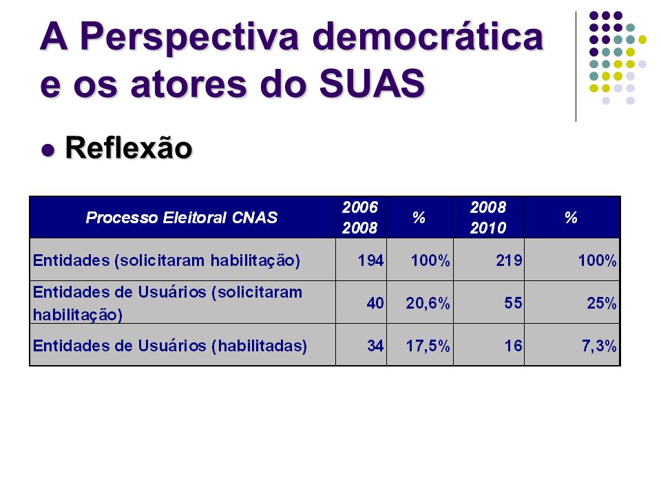 A Perspectiva democrática e os atores do SUAS