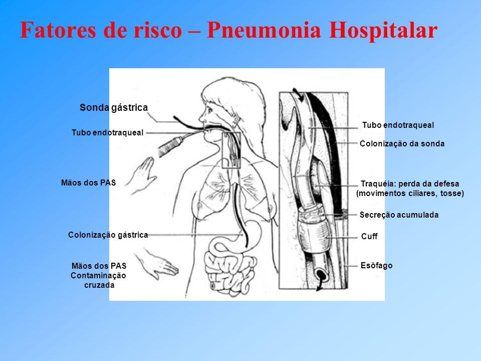Fatores de risco – Pneumonia Hospitalar