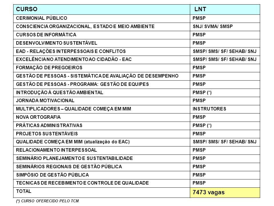 CURSO LNT 7473 vagas CERIMONIAL PÚBLICO PMSP