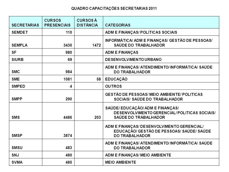 QUADRO CAPACITAÇÕES SECRETARIAS 2011