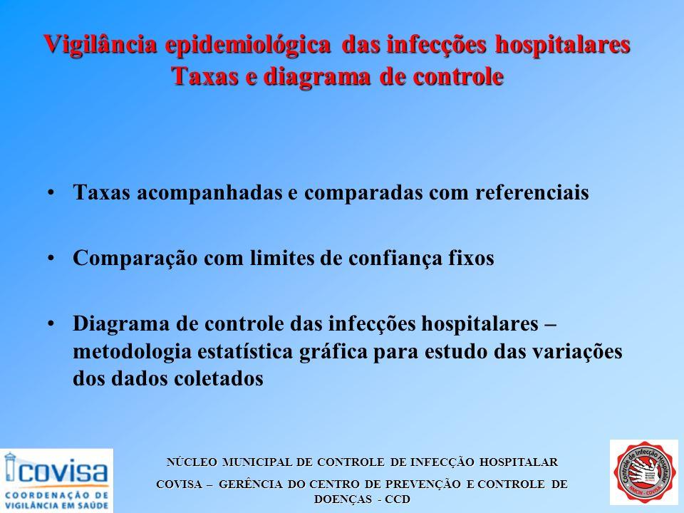 Vigilância epidemiológica das infecções hospitalares Taxas e diagrama de controle