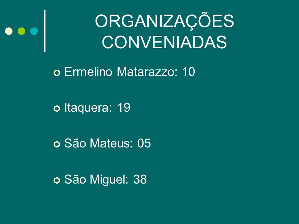 ORGANIZAÇÕES CONVENIADAS