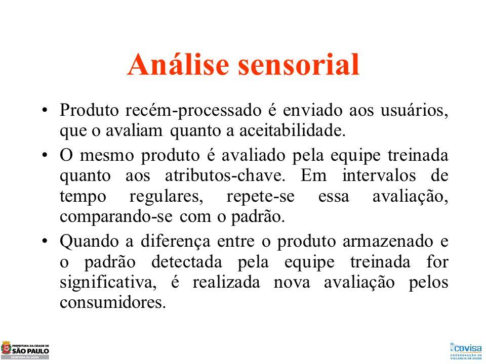Análise sensorial Produto recém-processado é enviado aos usuários, que o avaliam quanto a aceitabilidade.