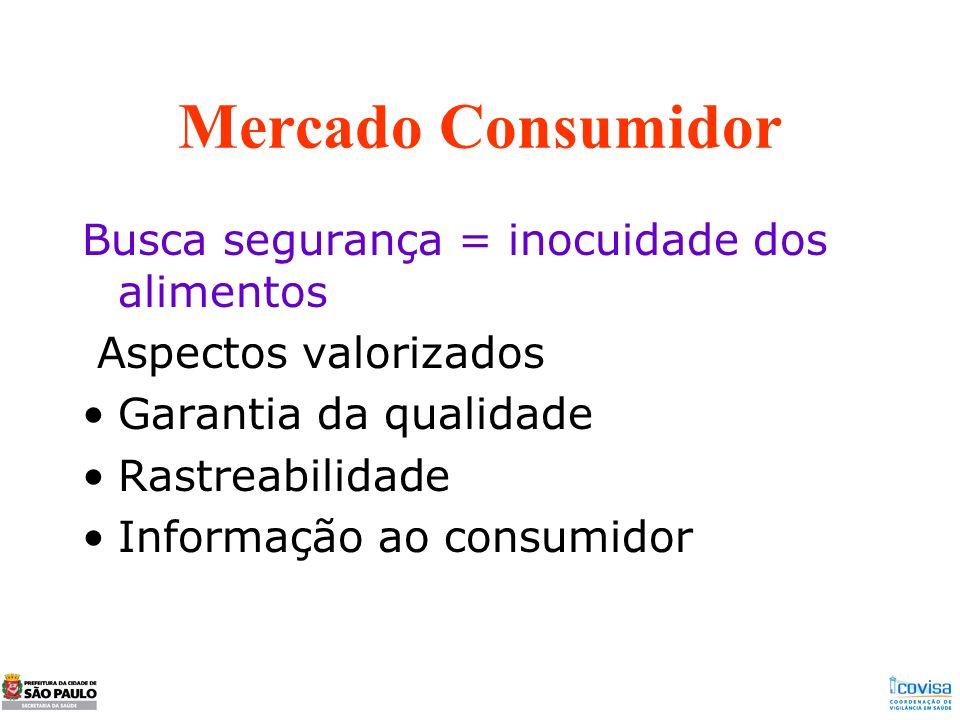 Mercado Consumidor Busca segurança = inocuidade dos alimentos