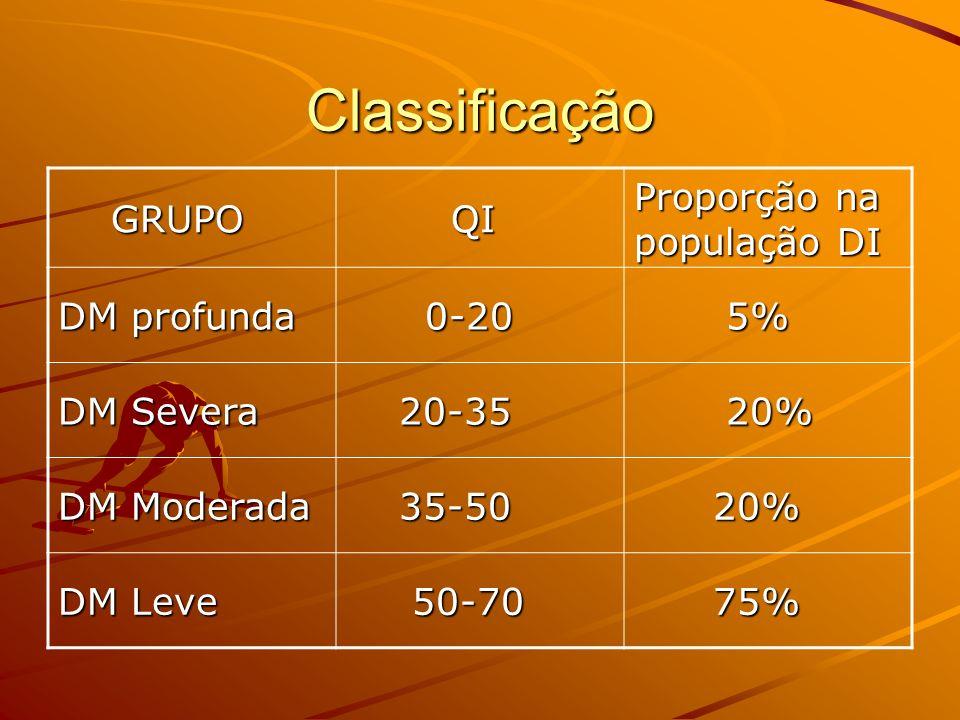 Classificação GRUPO QI Proporção na população DI DM profunda 0-20 5%