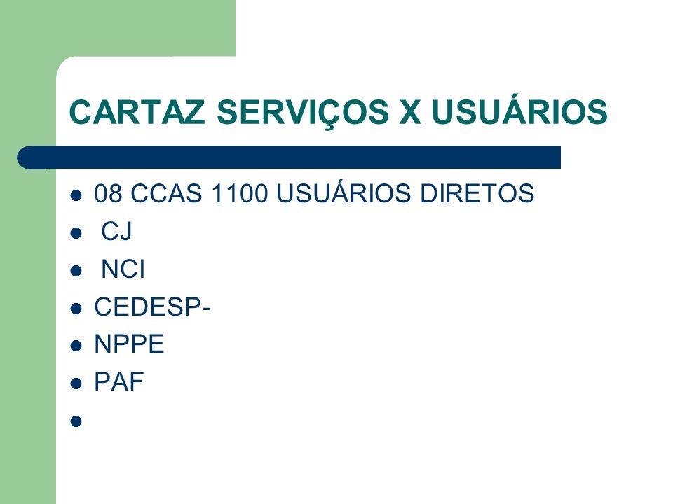 CARTAZ SERVIÇOS X USUÁRIOS