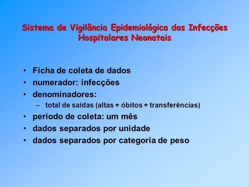 Ficha de coleta de dados numerador: infecções denominadores: