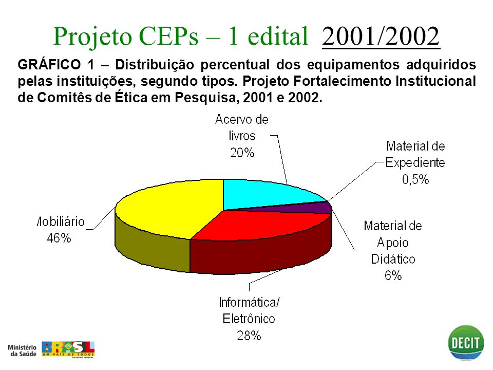 Projeto CEPs – 1 edital 2001/2002