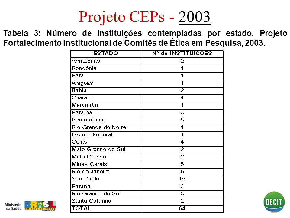 Projeto CEPs - 2003