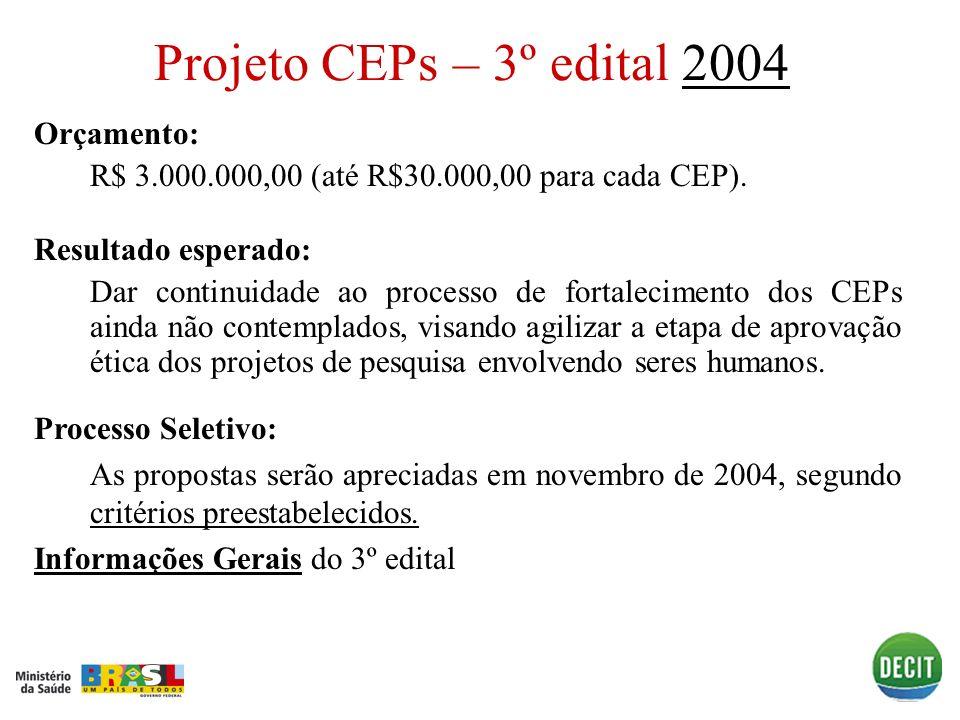 Projeto CEPs – 3º edital 2004 Orçamento:
