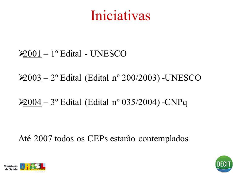 Iniciativas 2001 – 1º Edital - UNESCO