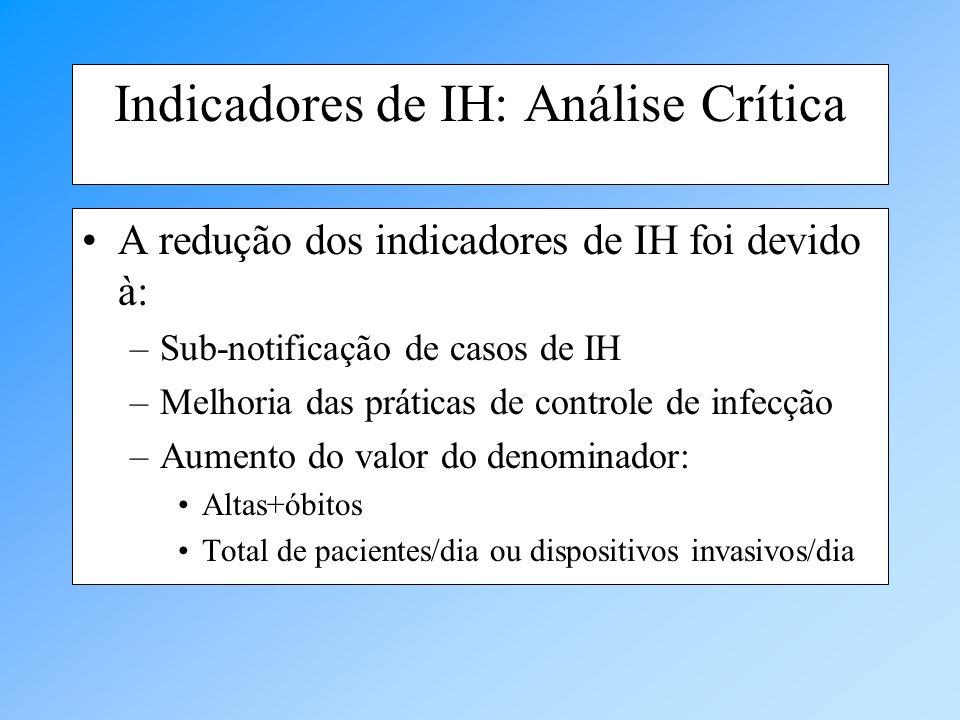 Indicadores de IH: Análise Crítica