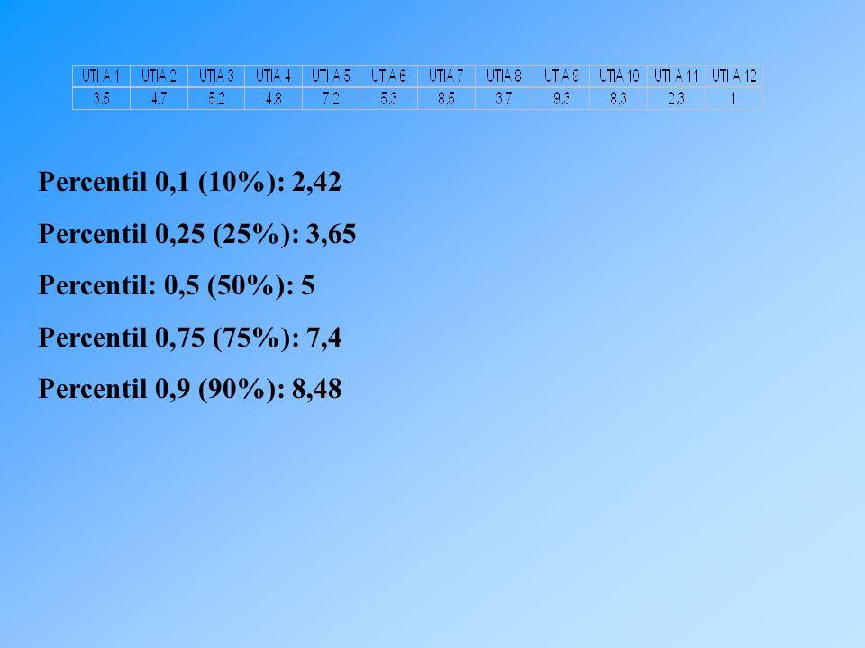 Percentil 0,1 (10%): 2,42 Percentil 0,25 (25%): 3,65. Percentil: 0,5 (50%): 5. Percentil 0,75 (75%): 7,4.