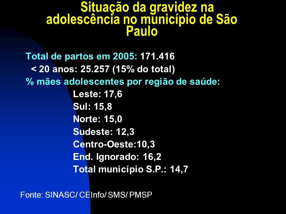Situação da gravidez na adolescência no município de São Paulo