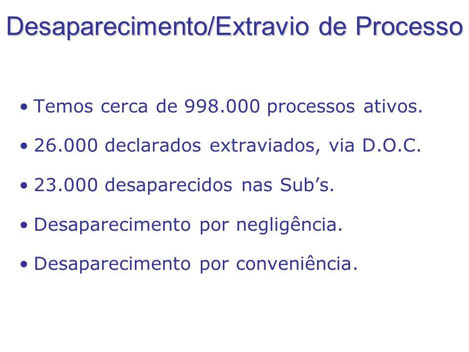 Desaparecimento/Extravio de Processo