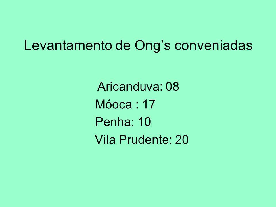 Levantamento de Ong's conveniadas