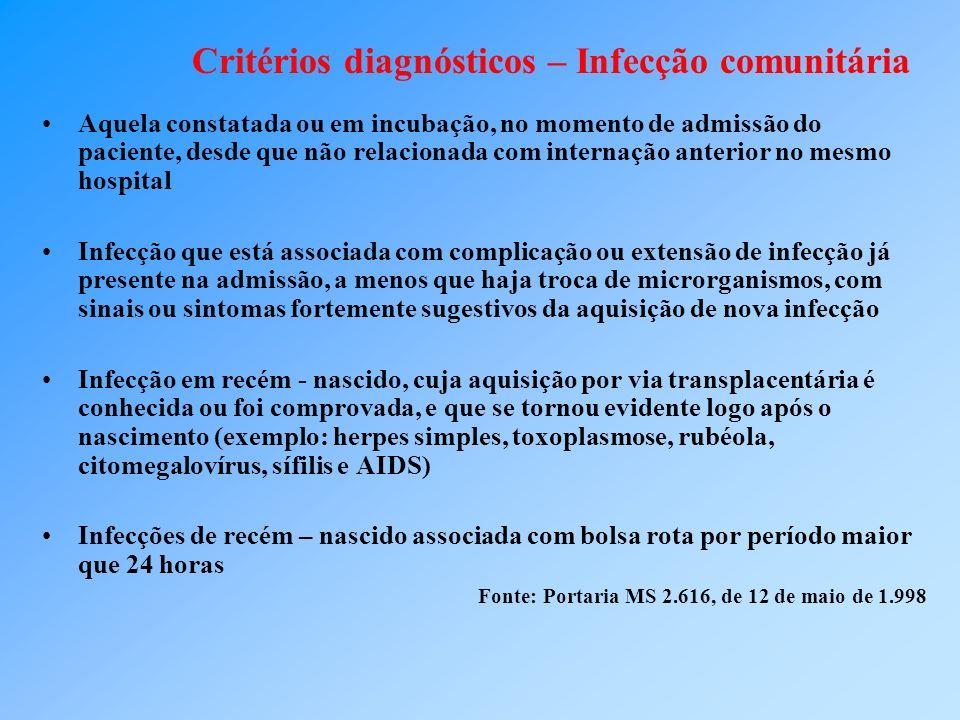 Critérios diagnósticos – Infecção comunitária