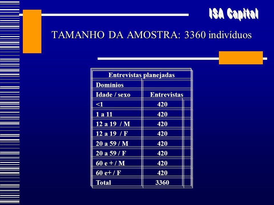 TAMANHO DA AMOSTRA: 3360 indivíduos