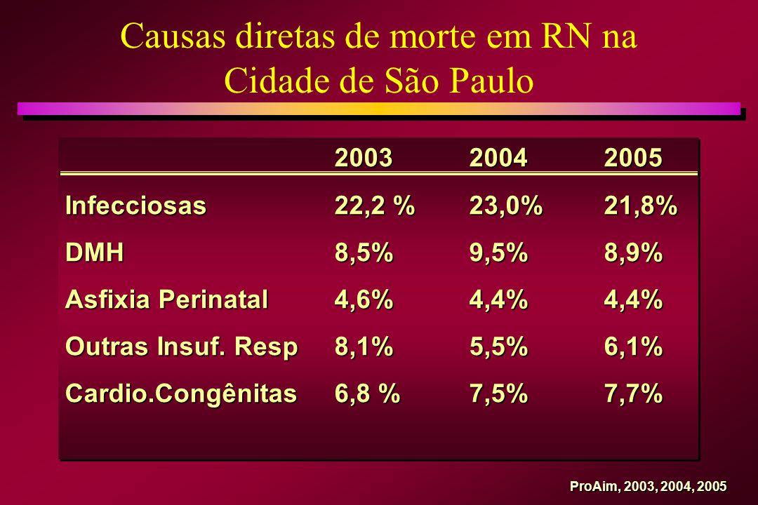 Causas diretas de morte em RN na Cidade de São Paulo