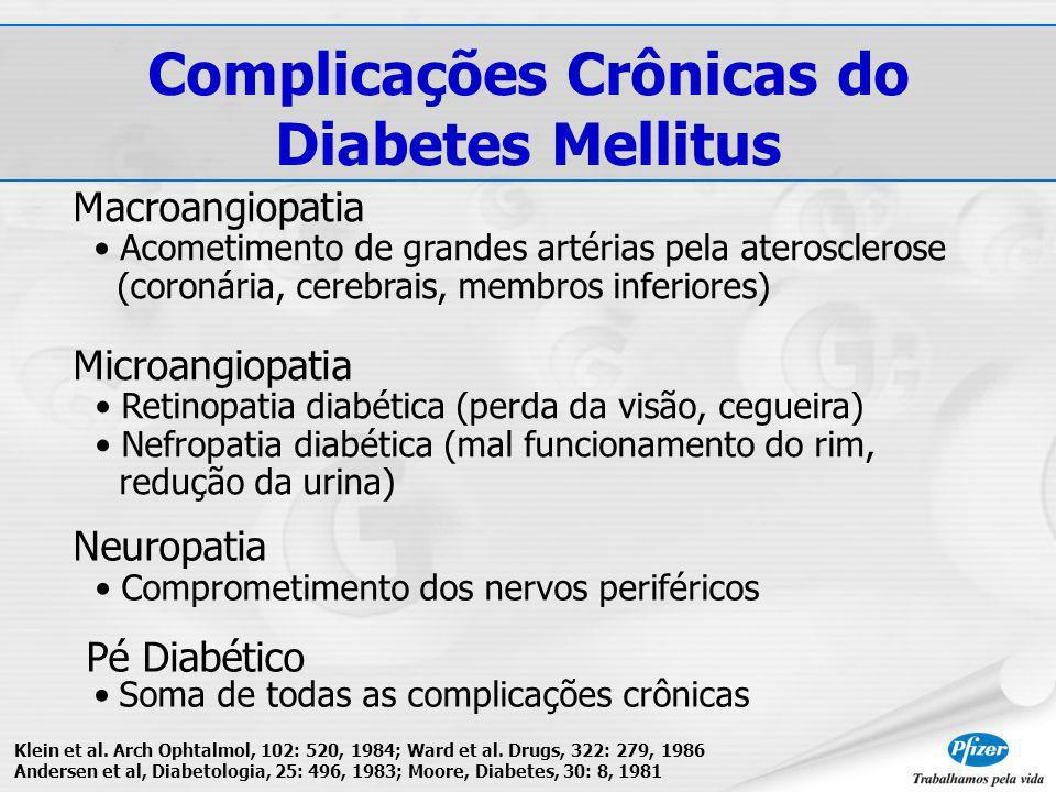 Complicações Crônicas do Diabetes Mellitus