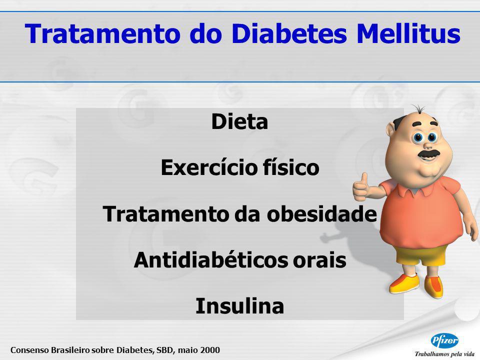 Tratamento do Diabetes Mellitus Tratamento da obesidade