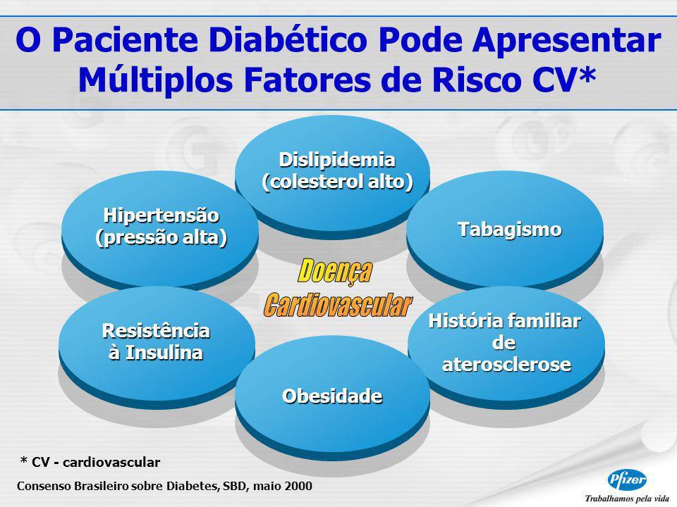 O Paciente Diabético Pode Apresentar Múltiplos Fatores de Risco CV*