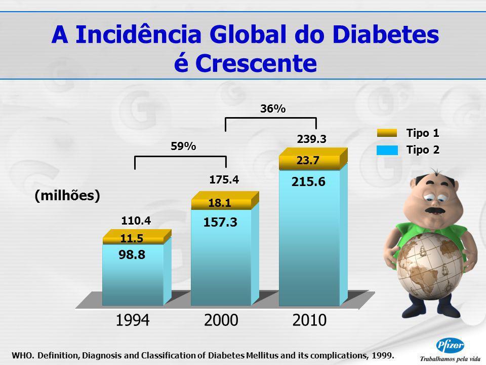 A Incidência Global do Diabetes é Crescente