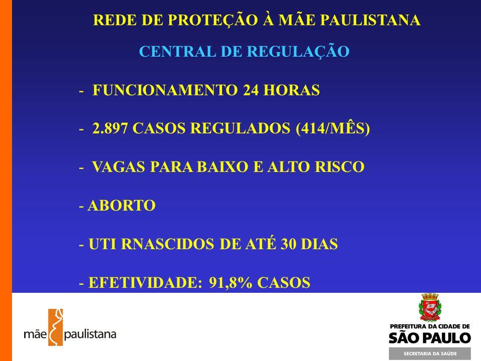 CENTRAL DE REGULAÇÃO FUNCIONAMENTO 24 HORAS. 2.897 CASOS REGULADOS (414/MÊS) VAGAS PARA BAIXO E ALTO RISCO.