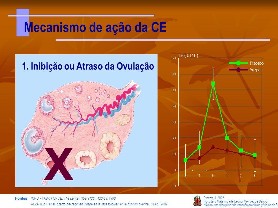 X Mecanismo de ação da CE 1. Inibição ou Atraso da Ovulação