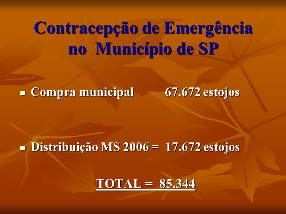 Contracepção de Emergência no Município de SP
