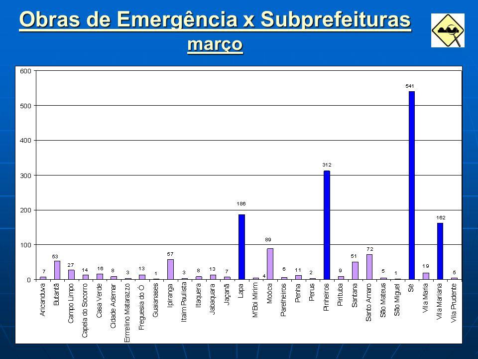 Obras de Emergência x Subprefeituras março