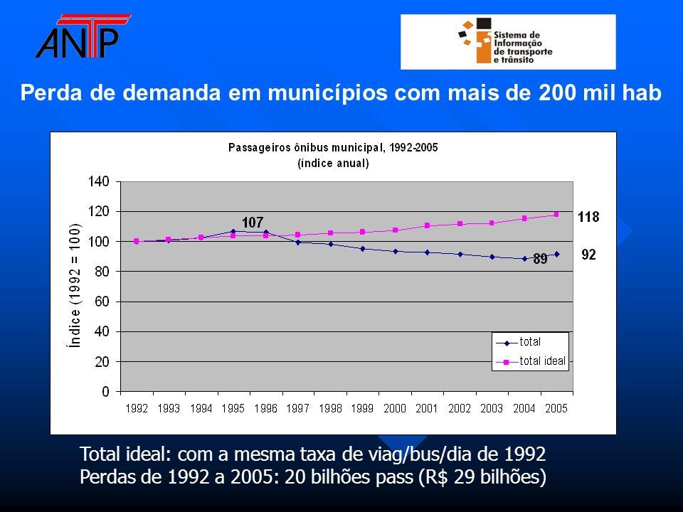 Perda de demanda em municípios com mais de 200 mil hab