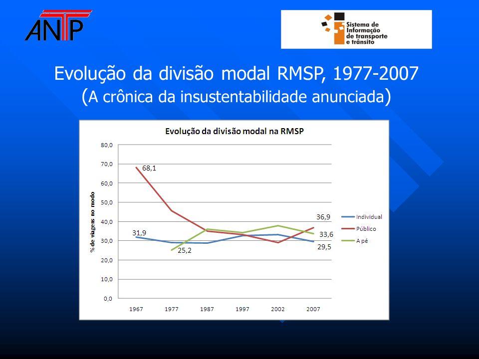 Evolução da divisão modal RMSP, 1977-2007