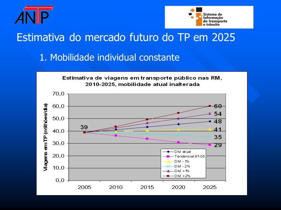 Estimativa do mercado futuro do TP em 2025