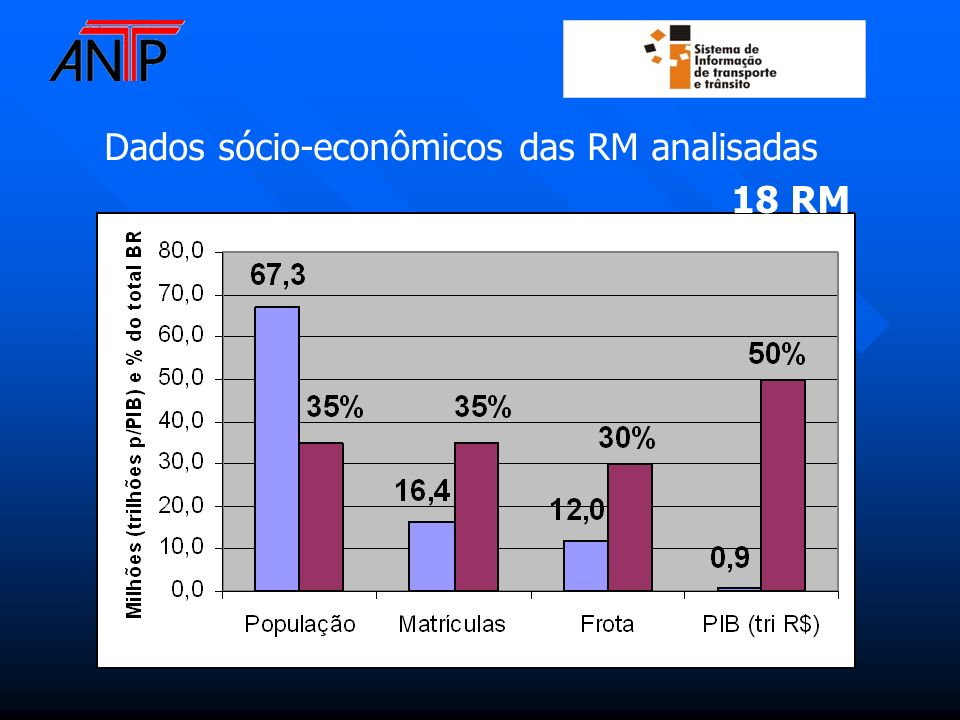 Dados sócio-econômicos das RM analisadas