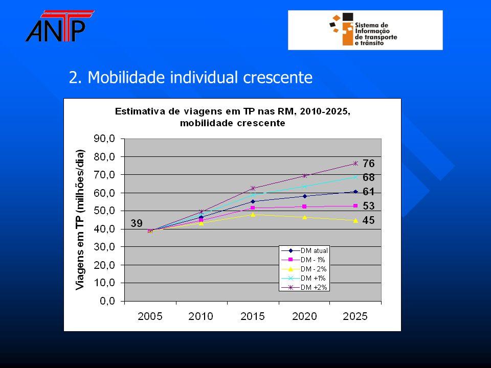 2. Mobilidade individual crescente