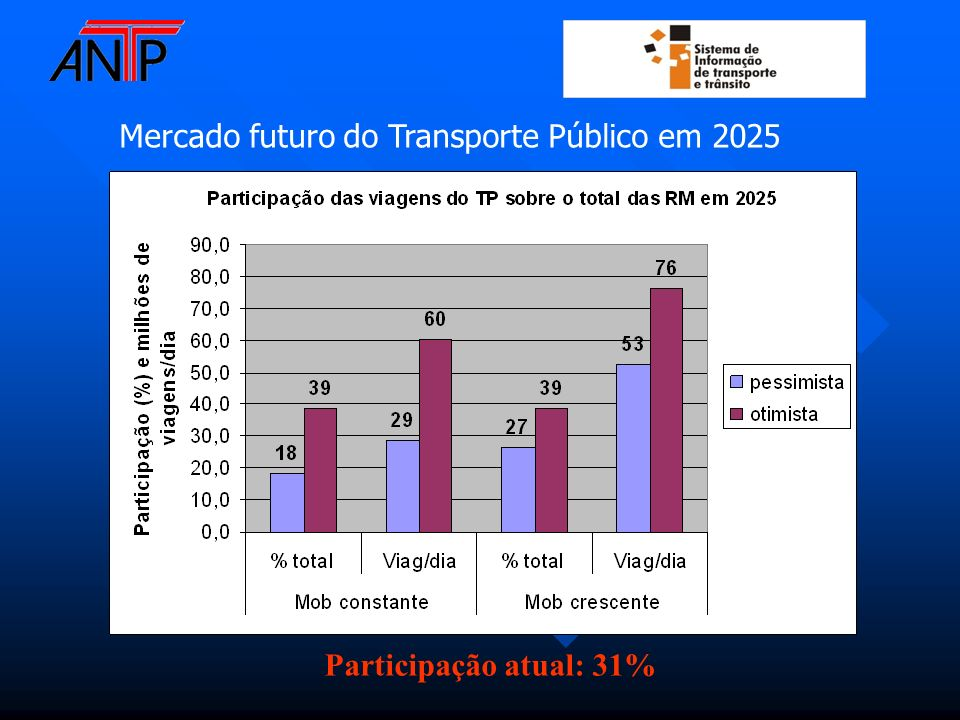 Mercado futuro do Transporte Público em 2025