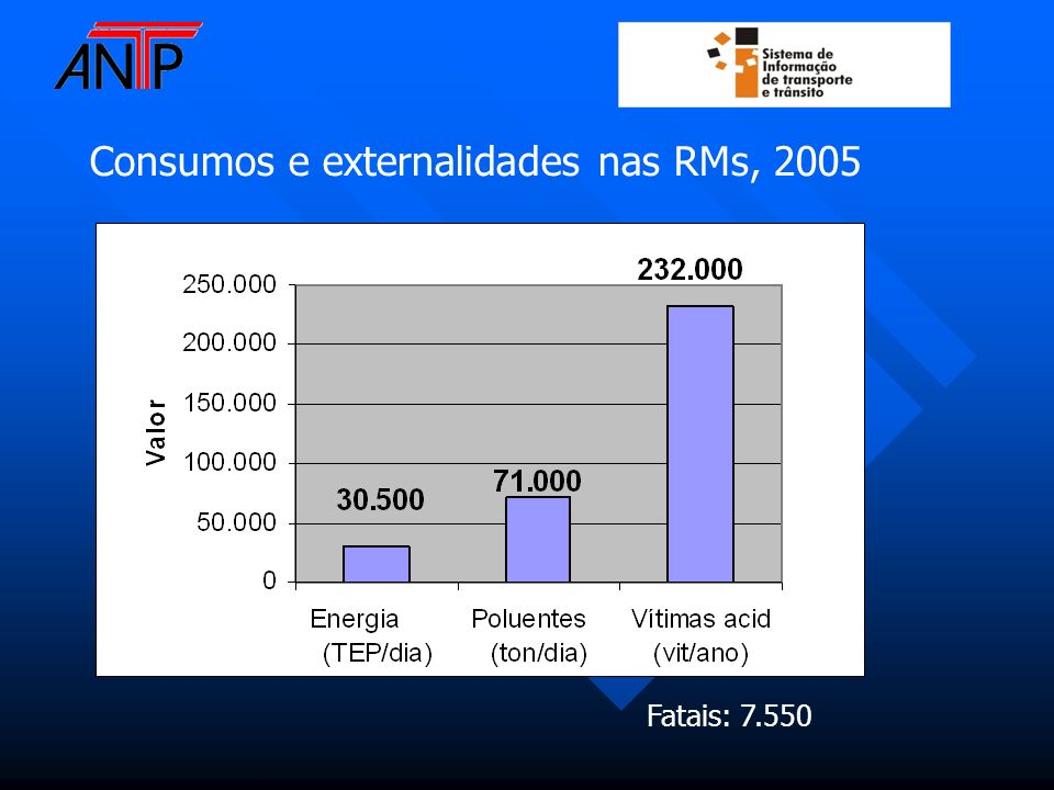 Consumos e externalidades nas RMs, 2005