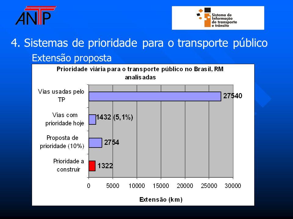 4. Sistemas de prioridade para o transporte público