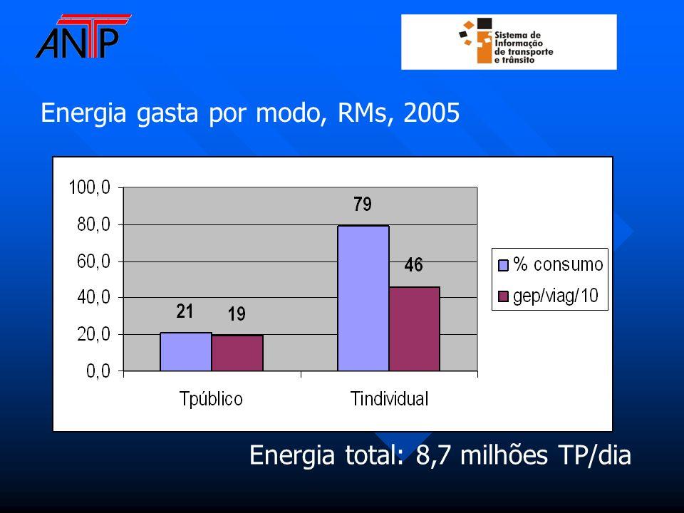 Energia total: 8,7 milhões TP/dia