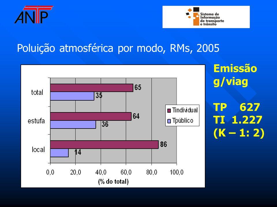 Poluição atmosférica por modo, RMs, 2005